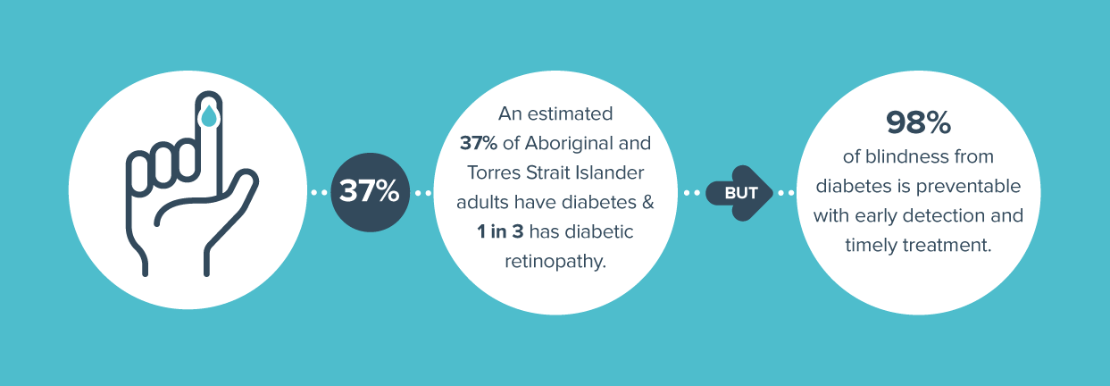 Diabetes and diabetic retinopathy - Indigenous Health - An estimated 37%25 of Aboriginal people have diabetes and 1 in 3 has diabetic retinopathy