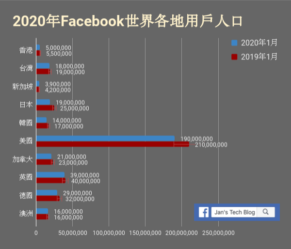 Facebook Populations in major markets 世界主要國家的Facebook用戶人數變化