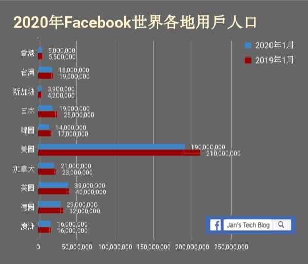 Facebook Populations in major markets 世界主要國家的Facebook用戶人數變化