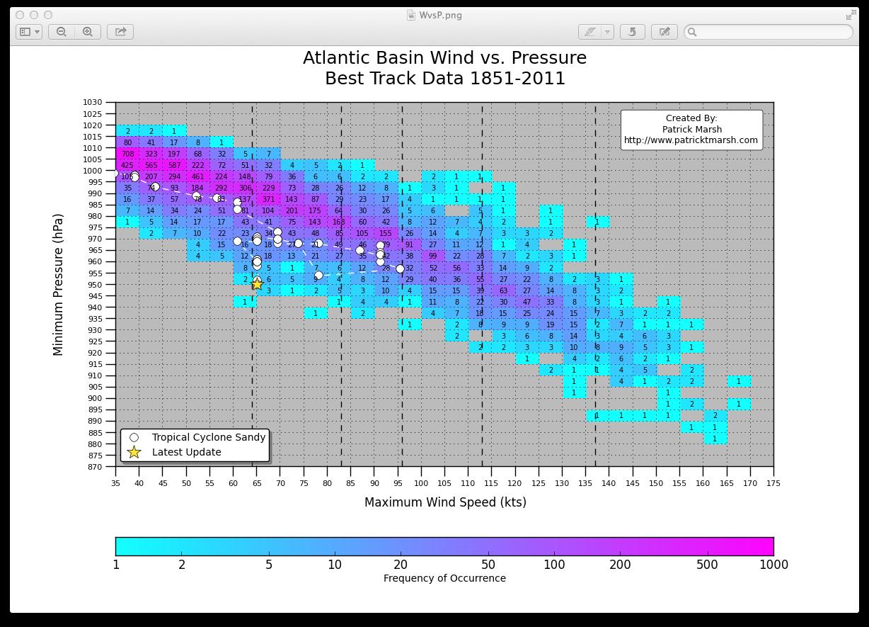 Photo: #Sandy vs. Historical Wind vs. Pressure chart updated through 10/28 8PM EDT Advisory:
