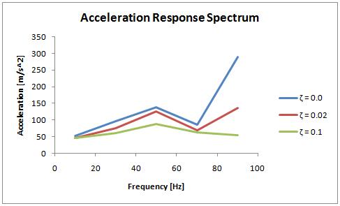 ANSYS Спектральные плотности ускорения при различных коэффициентах демпфирования