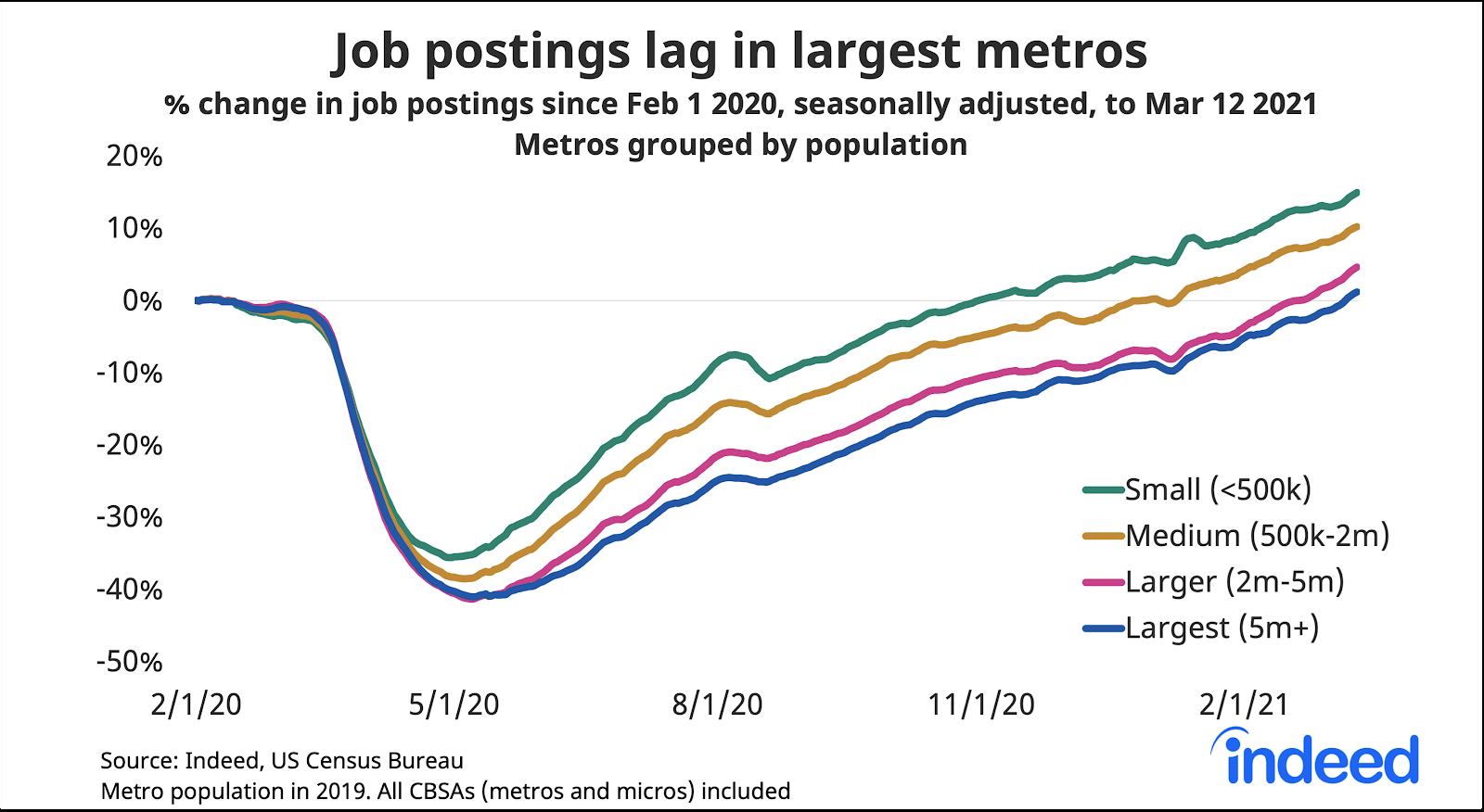 Line graph showing job postings lag in largest metros
