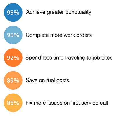 Survey data shows the benefits of reporting and analytics for a small business: 95% achieve greater punctuality and complete more work orders, 92% spend less time traveling to job sites, 89% save on fuel costs, and 85% fix more issues on the first service call.