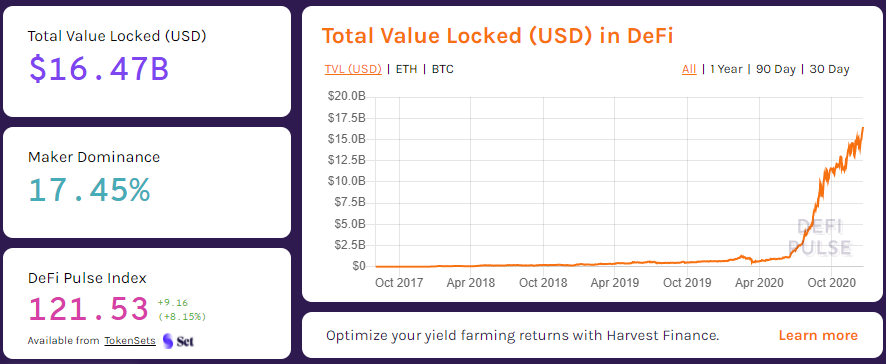 Total Value Locked in Defi 2020       defipulse.com