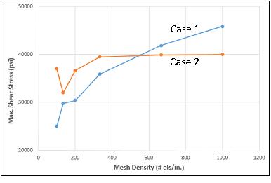 ANSYS Зависимость максимального касательного напряжения от плотности сетки
