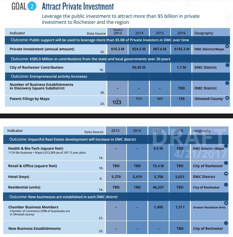 2: Leverage Public Investment
