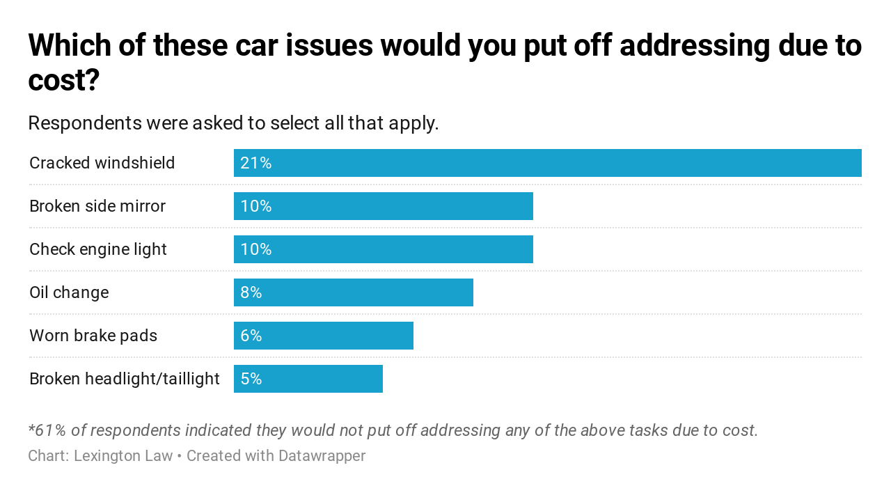 Survey results: Which of these car issues would you put off addressing due to cost?