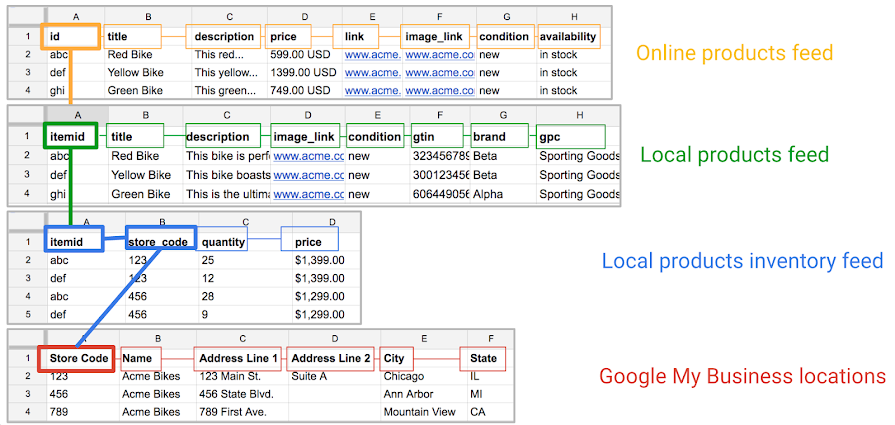 About Data Mapping Across Feeds Google Merchant Center Help - Data mapping best practices