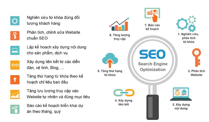 Những loại dịch vụ seo web phổ biến nhất hiện nay