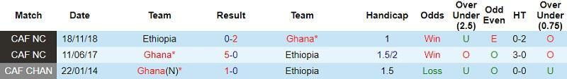 Thành tích đối đầu Ghana vs Ethiopia