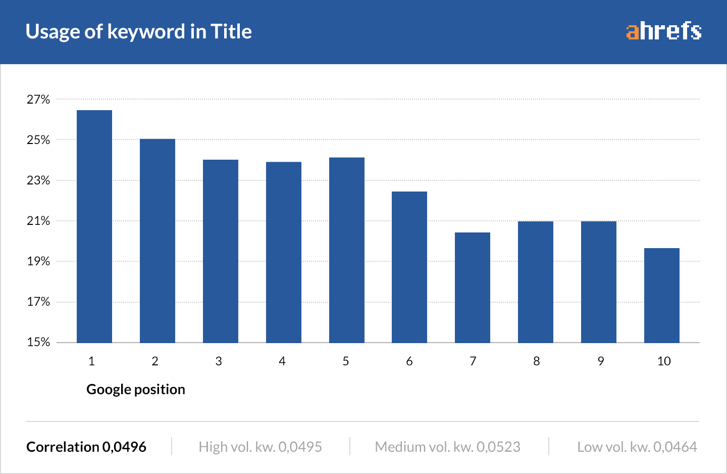 This chart demonstrates a small correlation between keywords used in the title and the first position in the search results