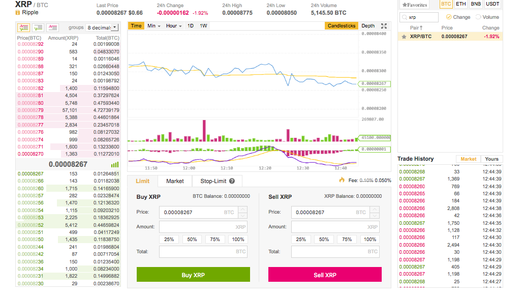 XRP/BTC trading on Binance