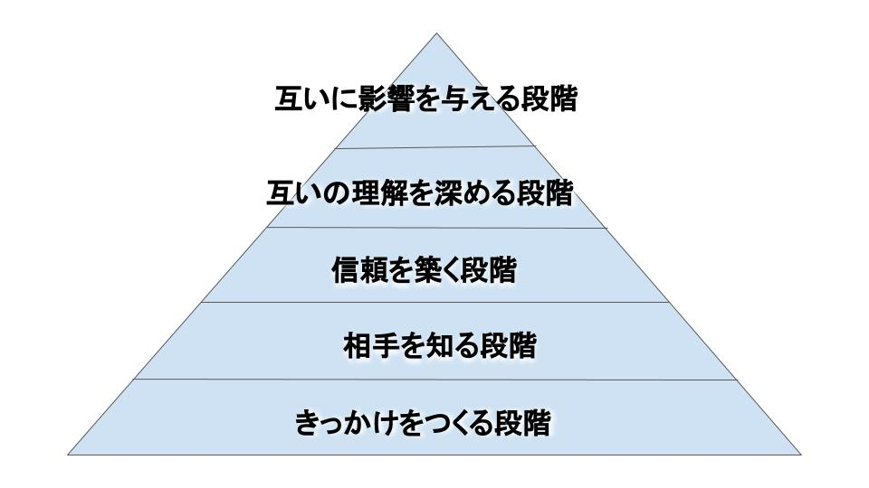 安野勇太・Mediness FIT コミュニケーションの5段階