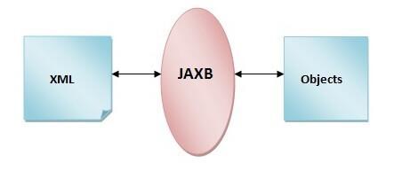 JAXB 2 Tutorial