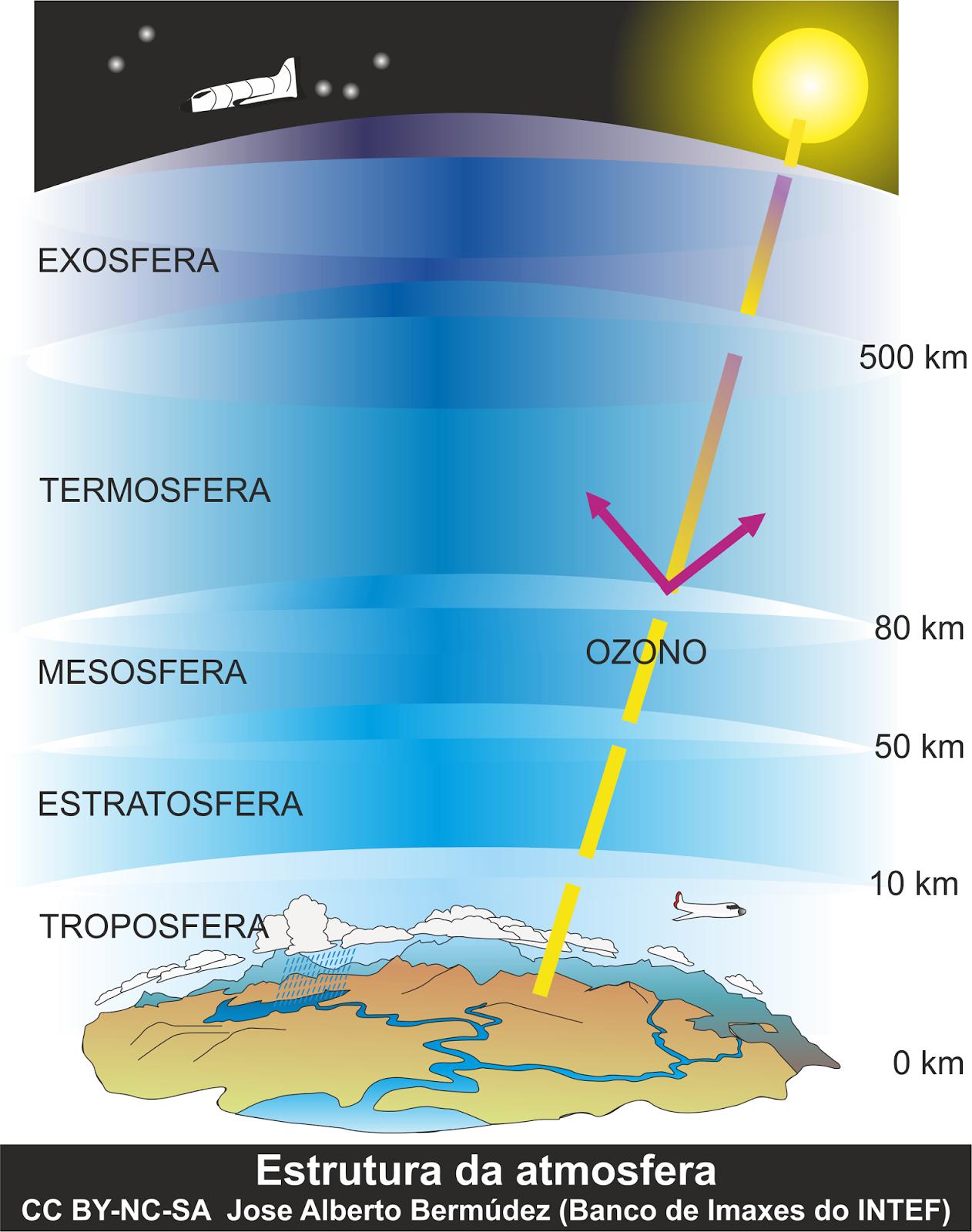 Resultado de imaxes para atmosfera o clima e o tempo