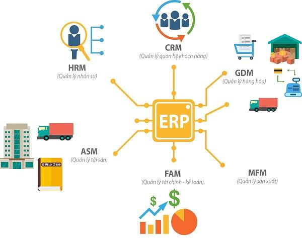 Cách mà hệ thống ERP triển khai