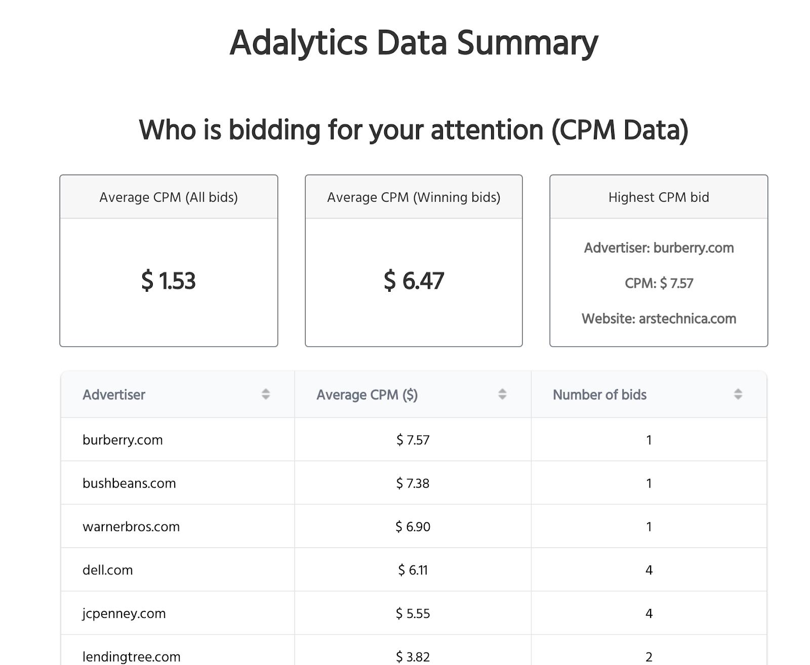 Adalytics browser extension dashboard showing CPM bid data