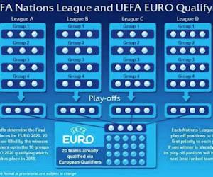Wat staat er nog allemaal op het spel in de Nations League?