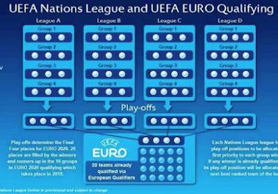 Debatteer mee over de zin of onzin van de Nations League: de resultaten!