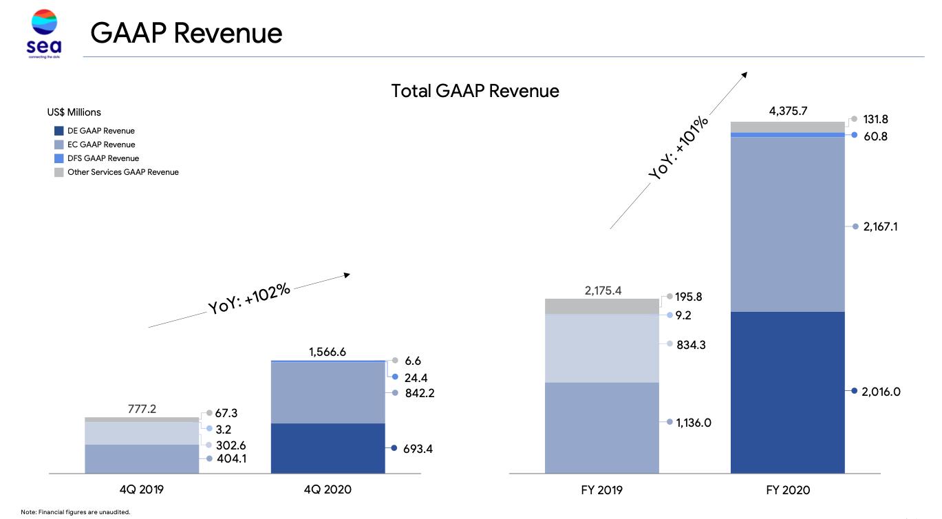 Sea Limited Stock GAAP Revenue Breakdown FY2020