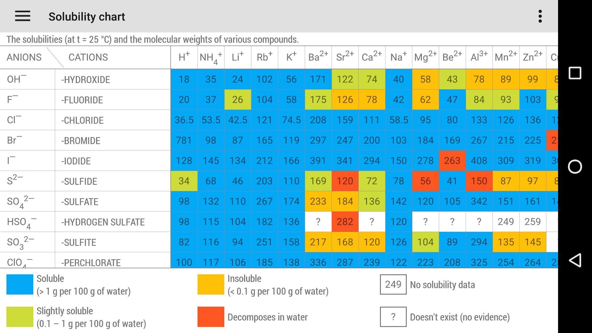 Tabel periodik google play store revenue download estimates phone urtaz Image collections