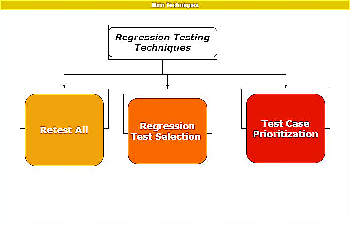 regression-testing-techniques