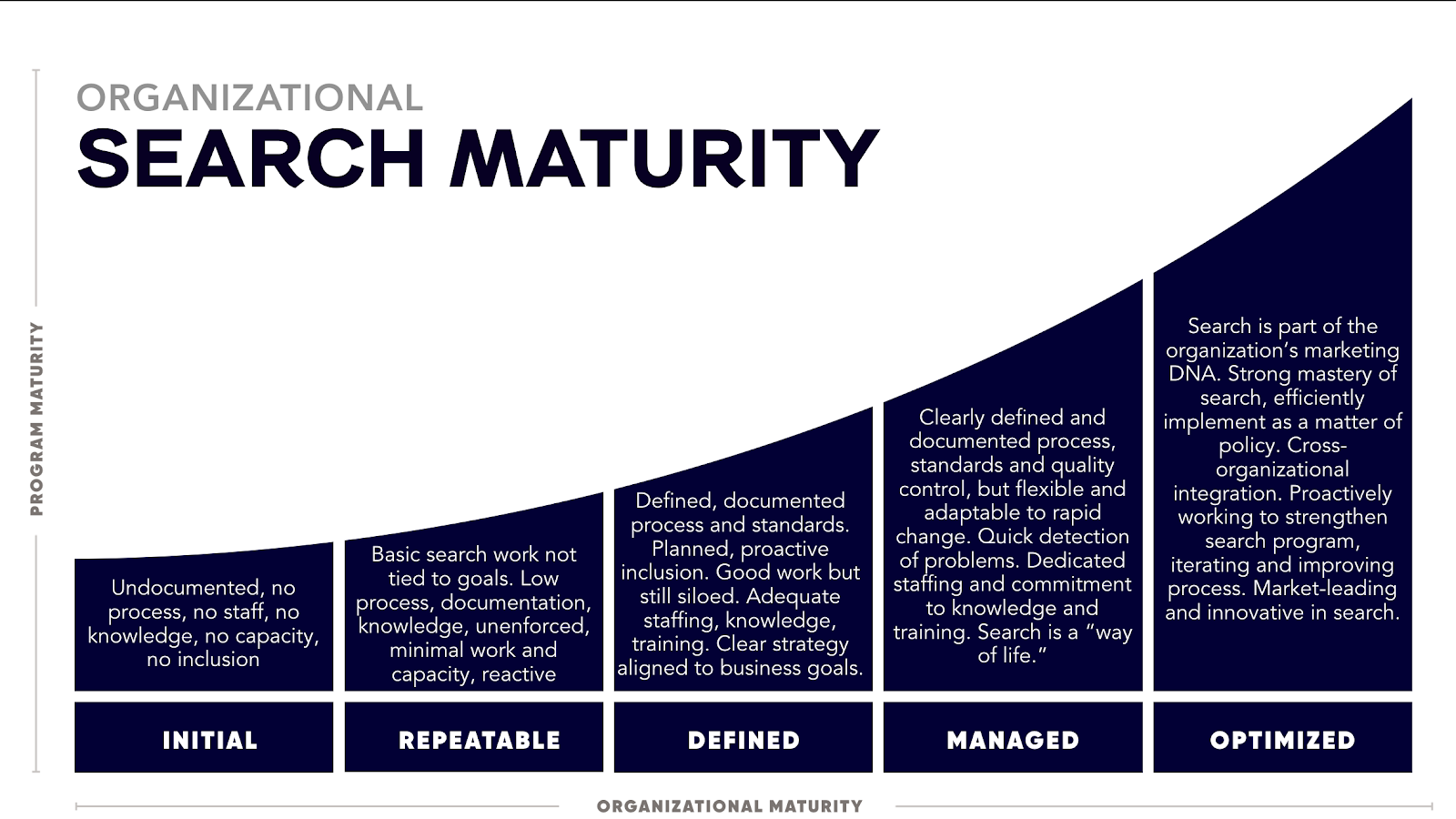Organizational search majority
