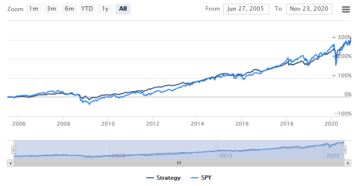 4 ETF, kad galėtumėte jus investuoti po išėjimo į pensiją - Investuoti