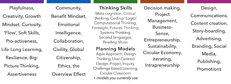 These 45+ pre-existing best-practice ideas, models and mindsets have been identified by our community to provide the foundation that the framework and literacies are built on.