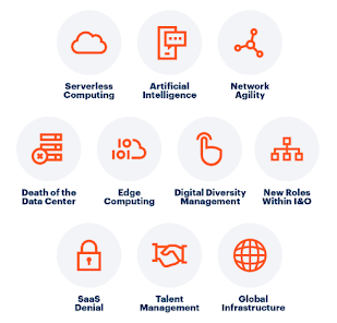 Top 10 Trends Impacting Infrastructure and Operations for 2019