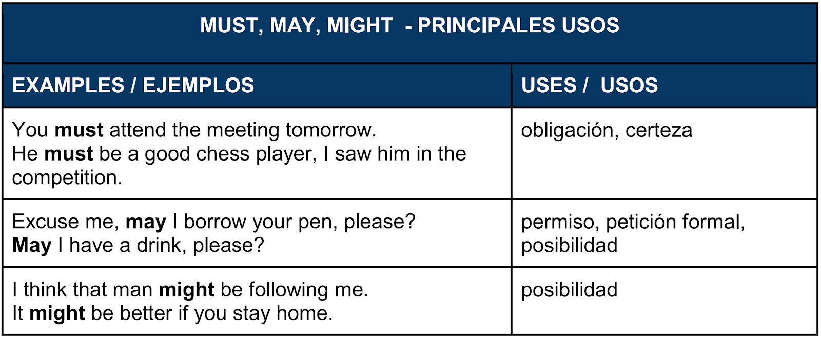 Los verbos modales pueden significar obligación, certeza, petición, posibilidad, etc
