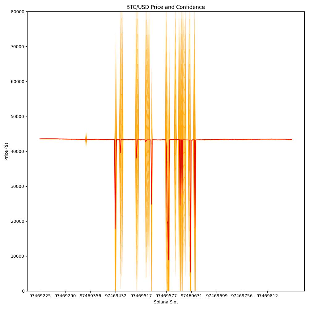 Ончейн-оракул Pyth в сети Solana зафиксировал падение биткоина на 90%