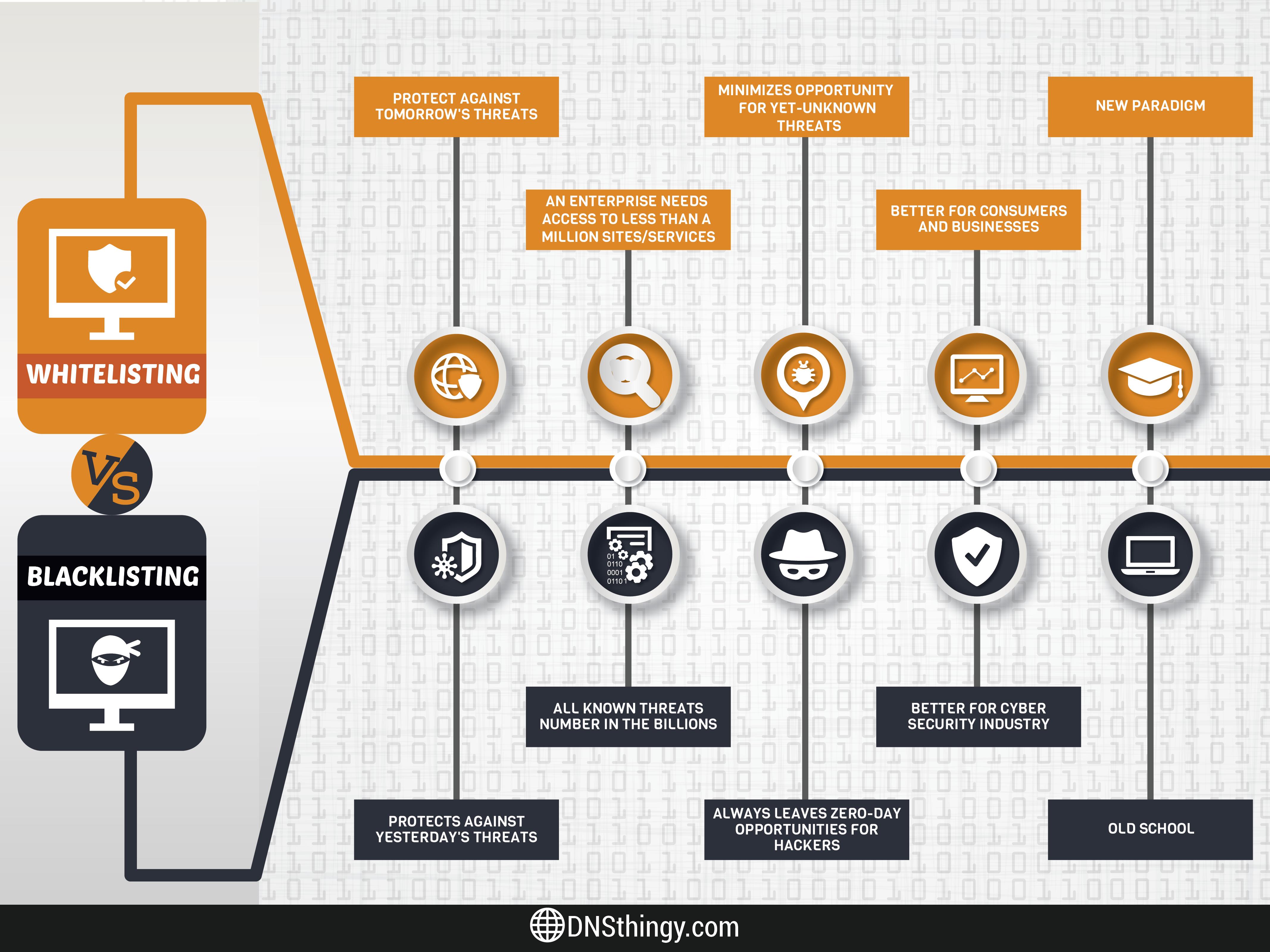 whitelisting-blacklisting-infographic
