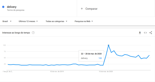 o número de buscas era cerca de 25, até que em 22 de março chegou a 100 e hoje se mantém entre 50 e 75