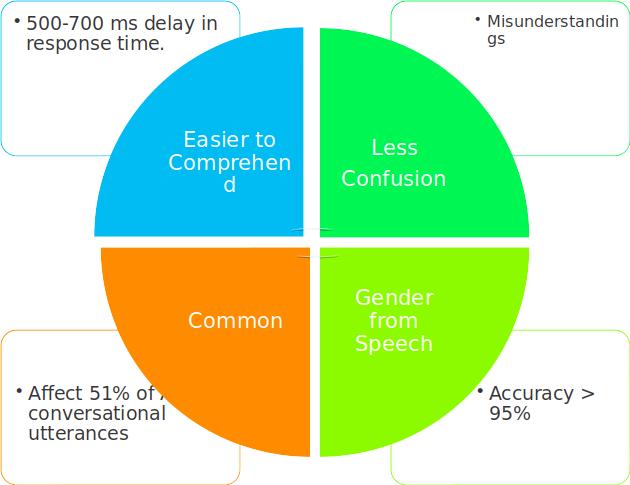 Importance of Gender Agreement in SLT