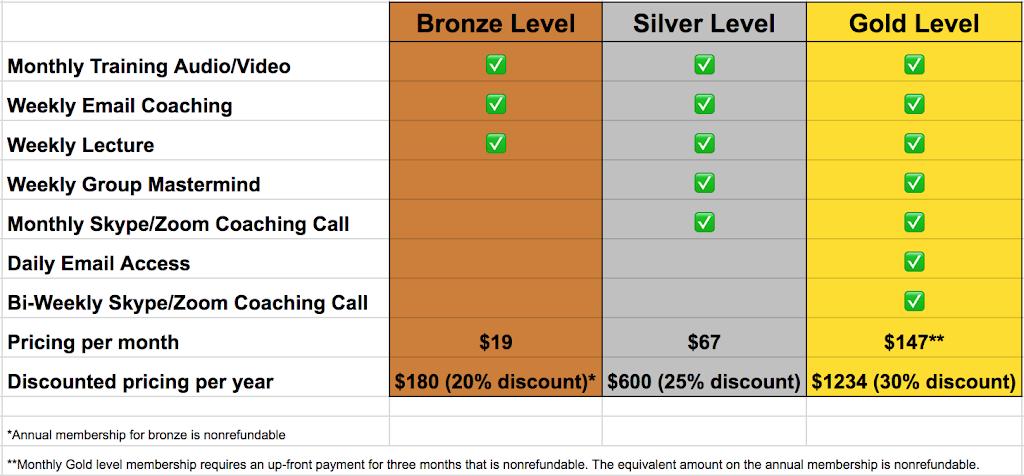 mastermind pricing