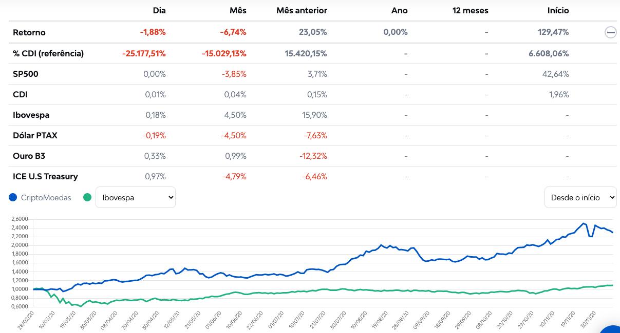 Comparação do Fundo de Cripto vs. outros investimentos.