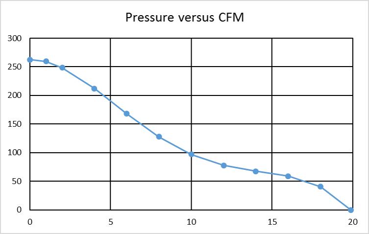 ANSYS Аэродинамическая характеристика вентилятора, обычно предоставляется производителем
