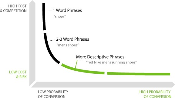 Here's a graph that shows how the length of the keyword affects your competition and conversion rates. It shows that 1 word phrases have a high cost & competition with a low probability of conversion. Whereas, more descriptive phrases have a low cost and risk and a high probability of conversion!