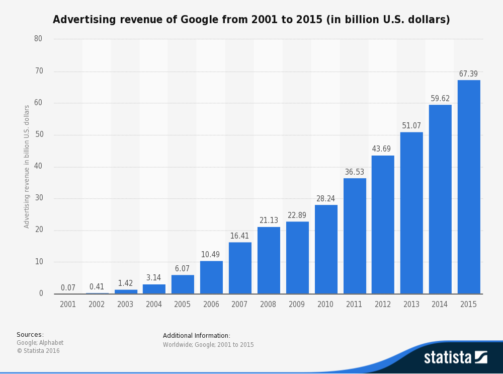 statistic_id266249_google_-annual-advertising-revenue-2001-2015.png