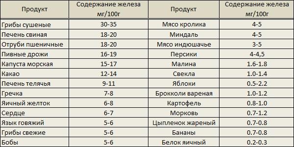 tablica_produktov_soderzhashchih_zhelezo.jpg
