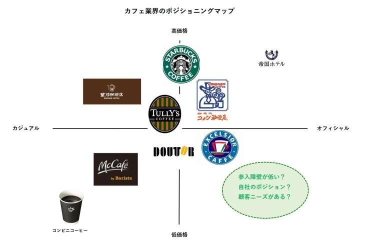 喫茶店のポジショニングマップ