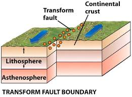 Image result for transform tectonic plates