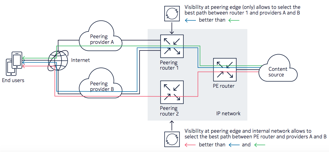 Impact of network scope (peering points and internal network) on traffic optimization