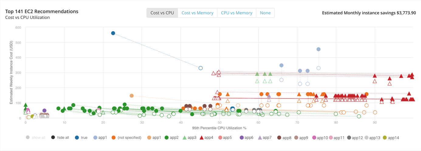 Cost vs CPU ec2 recommendations
