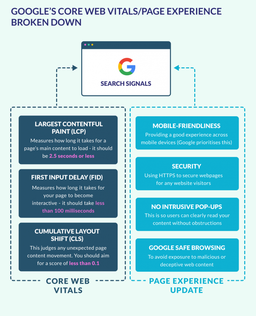 Google Core Web Vitals and Page Experience