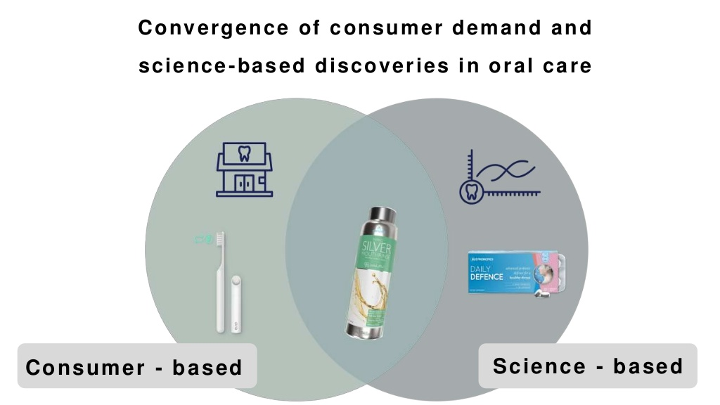 Venn diagram that connects consumer and science based discoveries in Oral well-being