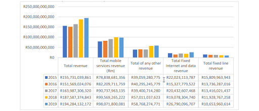 Telecoms revenue for the 12 months ending 30 September each year.