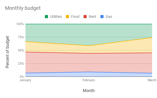 100% stacked area chart of monthly expenses