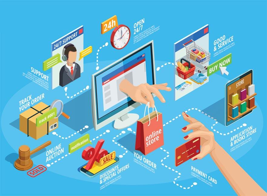 Vai trò của thương mại điện tử